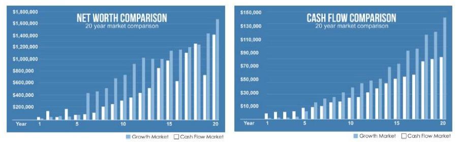 Strategy Comparison Charts