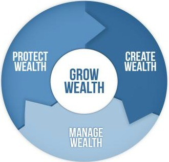 Create, Grow, Manage,and Protect Wealth